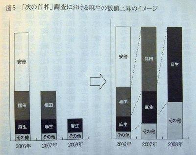 Yoron_kyokukai_graph