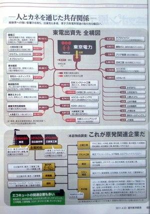 Toyo_keizai_tokyo_denryoku_2_2