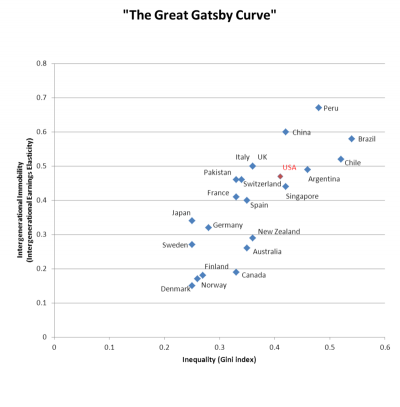 Great-gatsby-curave